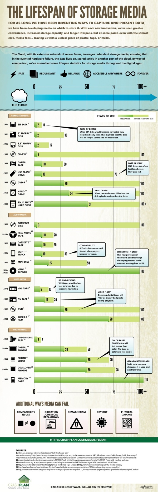 storage-media-lifespan