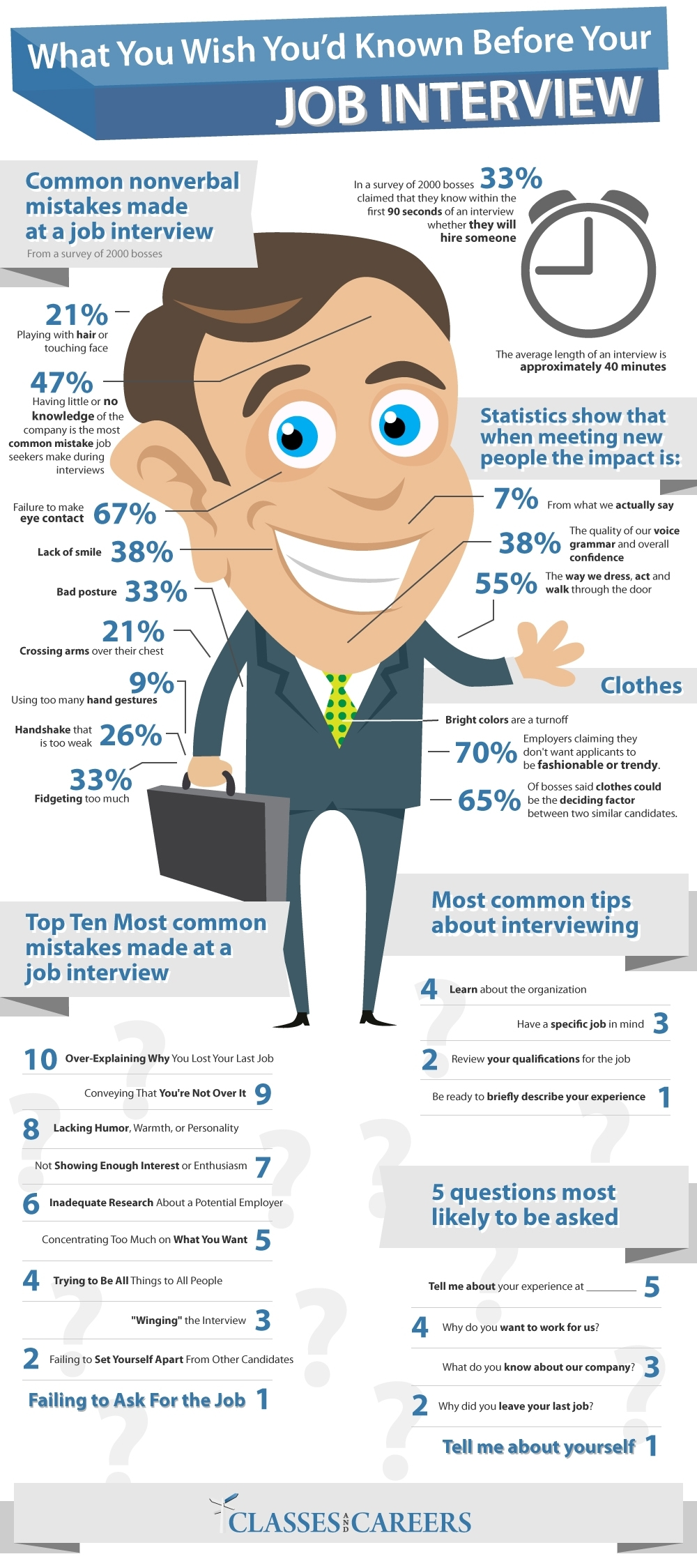 what-you-wish-youd-known-before-your-job-interview_50290d661b363