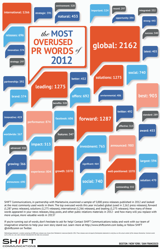 most-overused-words-pr-infographic-660x1024