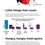 Hotels.com Amenities 2013