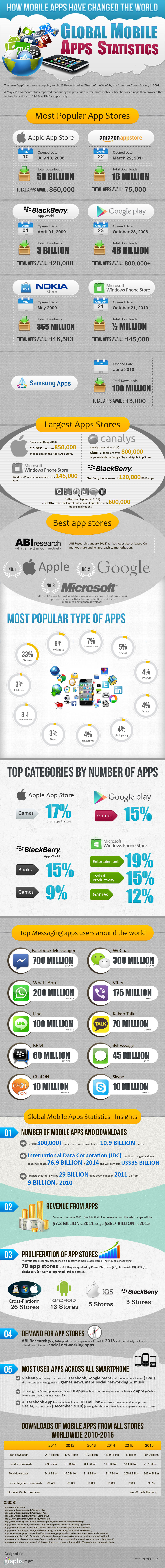 Comparison-Popular-Apps-Stores