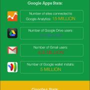 Google 16 Years