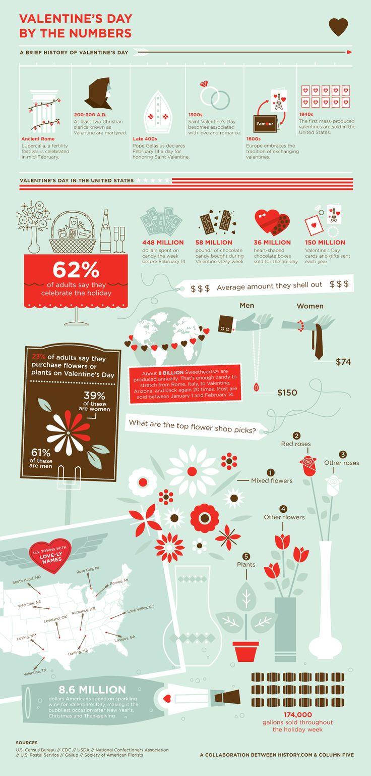 ValentinesDayInfographic