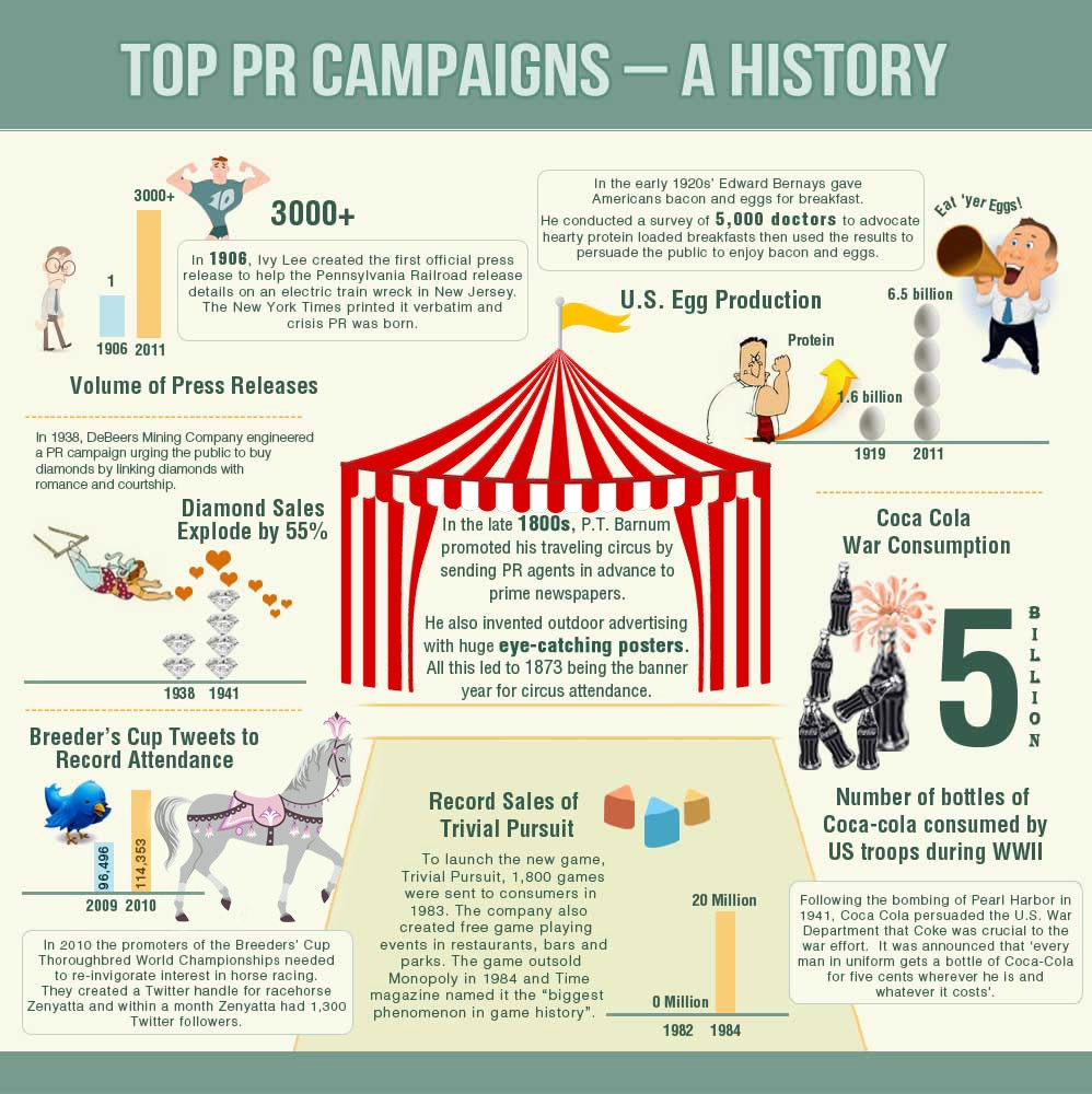INFOGRAPHIC-top-pr-campaigns-a-history1